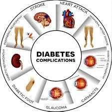 Признаки, предупреждающие о тяжелых осложнениях диабета